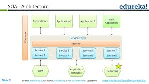 What Is Service Oriented Architecture Service Oriented Architecture With Java