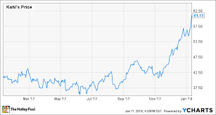 3 Stocks To Buy After Kohls Blowout Sales Report The