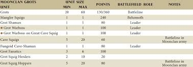 Age Of Sigmar Point System And Matched Play Explained Aos 2 0