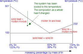 solid liquid phase diagrams  tin and lead    first solid lead appears and the temperature drops to the point shown in the next diagram   a point clearly in the  quot solid lead and molten mixture quot  area