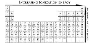 Ionization Energy Chart How To Use The Periodic Table To Identify Trends In