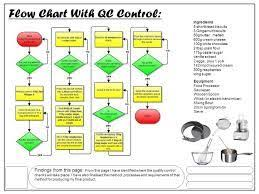 Haccp Flow Chart For Chicken Curry 1000 Images About Haccp