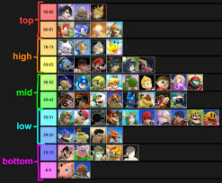Super Smash Bros 4 Matchup Chart Comprehensive Smash 4 Matchup Chart Final Update Smashbros