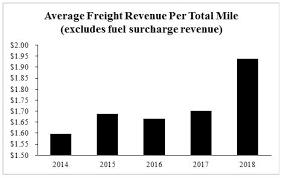 Doe Fuel Surcharge Chart Matrix Form 10 K
