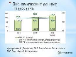 Презентация на тему Выполнил студент группы ДС Сафиуллин А  7 Диаграмма 1 Динамика ВРП Республики Татарстан и ВВП Российской Федерации