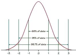 Standard Deviation Chart Z Score The Z Score Statistics Libretexts