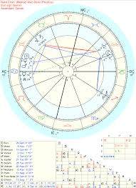Briefly Dated A Guy Who Was Into Astrology But After I Sent