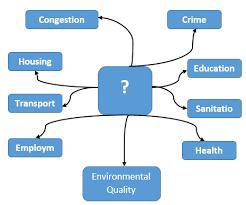urbanization urbanization problems solutions to urbanization   rapid rate of urbanization