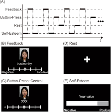 Neural Correlates Underlying Change In State Self Esteem