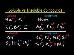Soluble Or Insoluble In Water Chart Soluble And Insoluble Compounds Chart Solubility Rules Table List Of Salts Substances