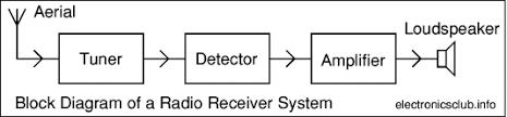 electronics club block diagrams audio system, radio system cognitive radio block diagram at Radio Block Diagram