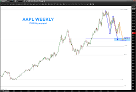 Aapl Stock Quote Real Time Aapl Stock Quote Real Time Inspiration Apple Stock Quote Today 10