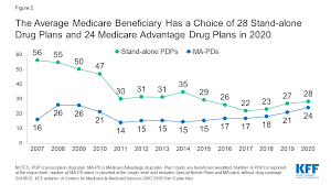 Medicare Low Income Subsidy Chart 2020 Medicare Part D A First Look At Prescription Drug Plans In