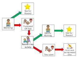 Contingency Chart For Behavior Asd