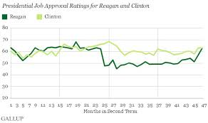 Reagan Approval Rating Chart U S Presidents Typically Less Popular In Second Term
