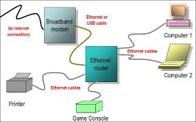five steps to setup your home network for online gaming kill ping wired diagram 1