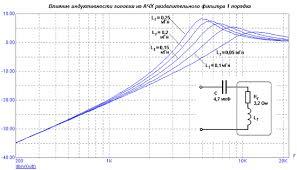 Реферат Установка звуковоспроизводящей аппаратуры в легковом  Установка звуковоспроизводящей аппаратуры в легковом автомобиле