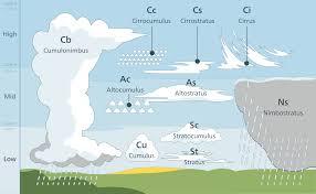List Of Cloud Types Wikipedia