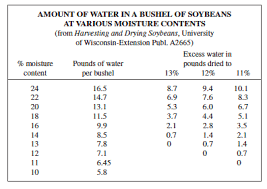 Soybean Moisture Chart How To Dry Soybeans Ecofarming Daily