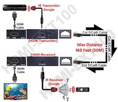hdmi dvi over cat5 cat6 ir remote extender kit great alternative cabling solution for home entertainment center computer labs showrooms boardrooms training center tradeshows and window displays and