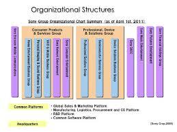 Sony Organizational Chart Sony Corp