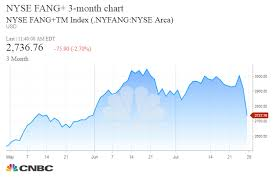 Nyse Fang Index Falls Into Correction Territory Los