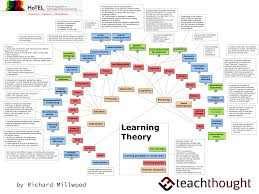 A Visual Summary 32 Learning Theories Every Teacher Should