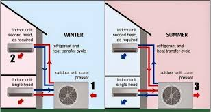 goodman outdoor thermostat wiring diagram images dcs oven wiring heat pump split unit wiring diagram wiring diagram website