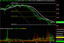 3 Big Stock Charts For Tuesday General Electric Fiserv And