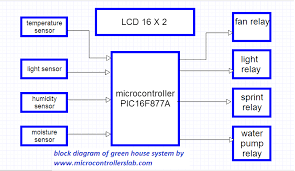green house intelligent control system block digram of green house system