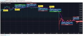 Bitcoin Cash Bch Reflect Moderate Movement Ethereum Eth