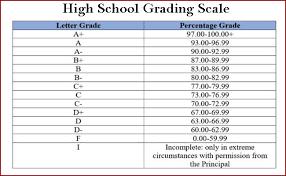 Grading Chart For Elementary School High School Grades In Usa Grade Names