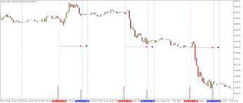 us futures chart tradingsim