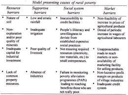 causes of rural poverty in statistics model presenting causes of rural poverty