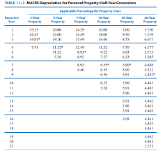 macrs 7 year get answer the macrs depreciation percentages for 10 year