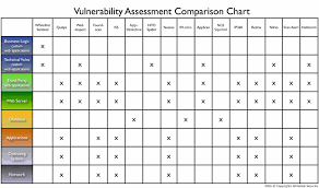 Jeremiah Grossman Vulnerability Stack