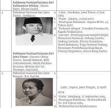 Maybe you would like to learn more about one of these? Tugas Pkn Kelas Vii Tabel 6 3 Sekilas Pahlawan Nasional Halaman 154 Kurikulum 2013 Beserta Jawabannya Solidar Aslaemi