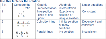 use this table for solution