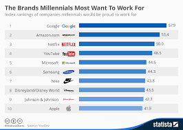 Chart The Brands Millennials Most Want To Work For Statista