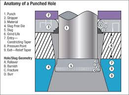 Punch Clearance Chart Tooling Article Tooling Tips To Promote Profitable