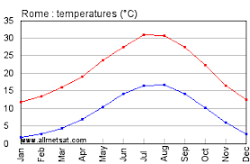 Rome Italy Annual Climate With Monthly And Yearly Average