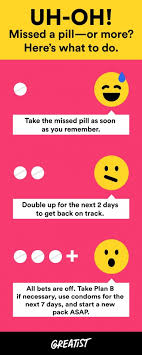 How To Take Birth Control As Plan B Birth Control Pills What Happens When You Miss Or Stop