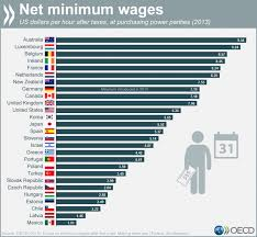 minimum wage around the world minimum wage around the world