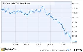 Crude Price Crude Price Graph 2015