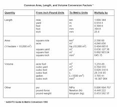 Common Conversion Chart Oscorux Chart English Metric