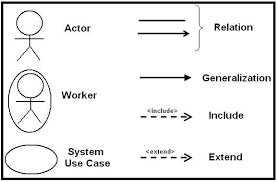 Symbols Of Uml Use Case Diagram Download Scientific Diagram