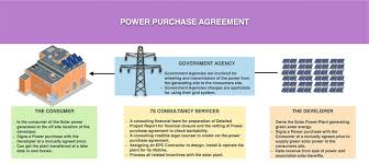 7S Consultancy Services | Power Purchase Agreements