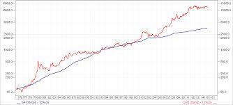 Krugerrand Prices Chart December 2019
