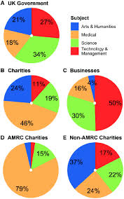 Charity Pie Charts Pie Charts Showing Differences In Subjects Funded Between A