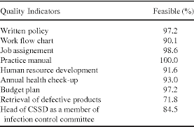 Cssd Workflow Chart Table 6 From Development Of Quality Indicators For